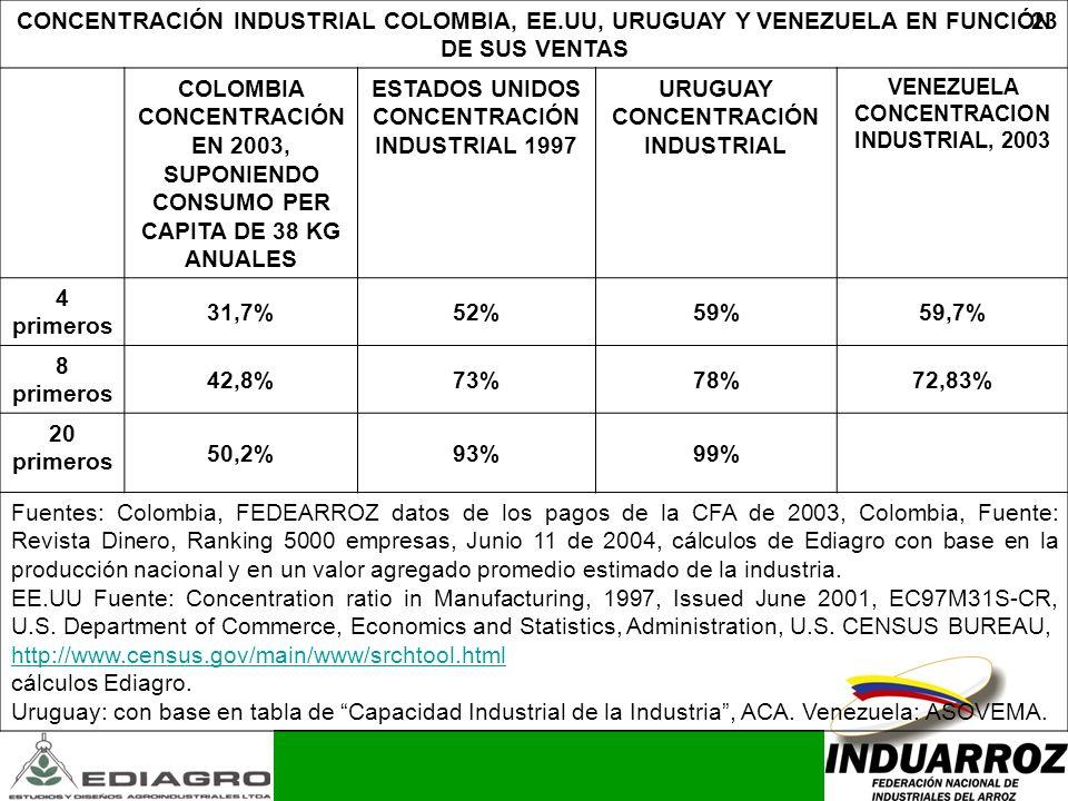 ESTADOS UNIDOS CONCENTRACIÓN INDUSTRIAL 1997