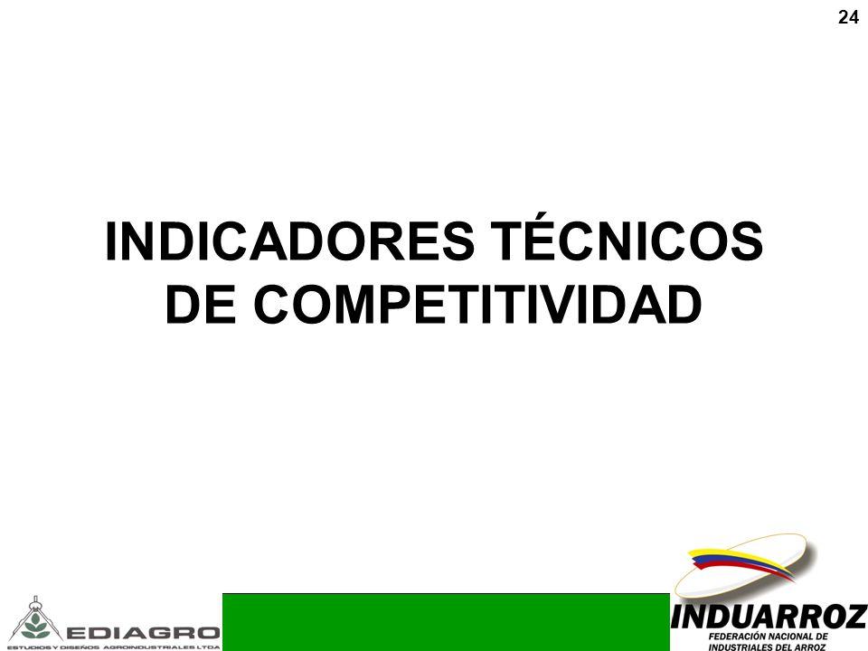 INDICADORES TÉCNICOS DE COMPETITIVIDAD