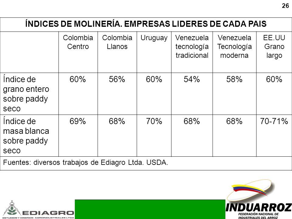 ÍNDICES DE MOLINERÍA. EMPRESAS LIDERES DE CADA PAIS