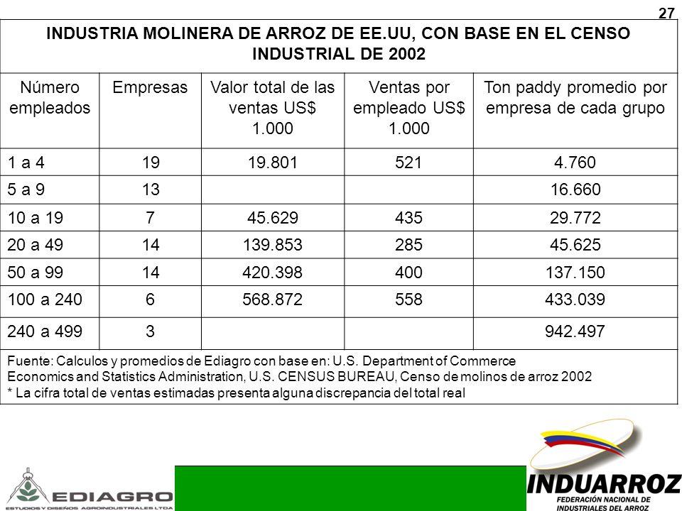 Valor total de las ventas US$ 1.000 Ventas por empleado US$ 1.000