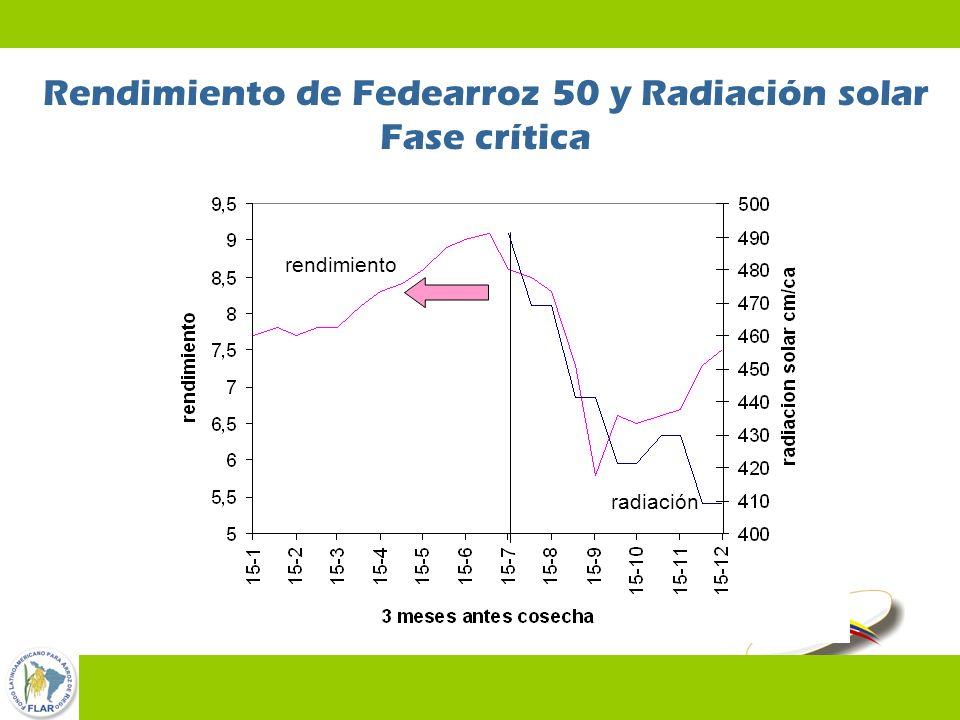Rendimiento de Fedearroz 50 y Radiación solar Fase crítica