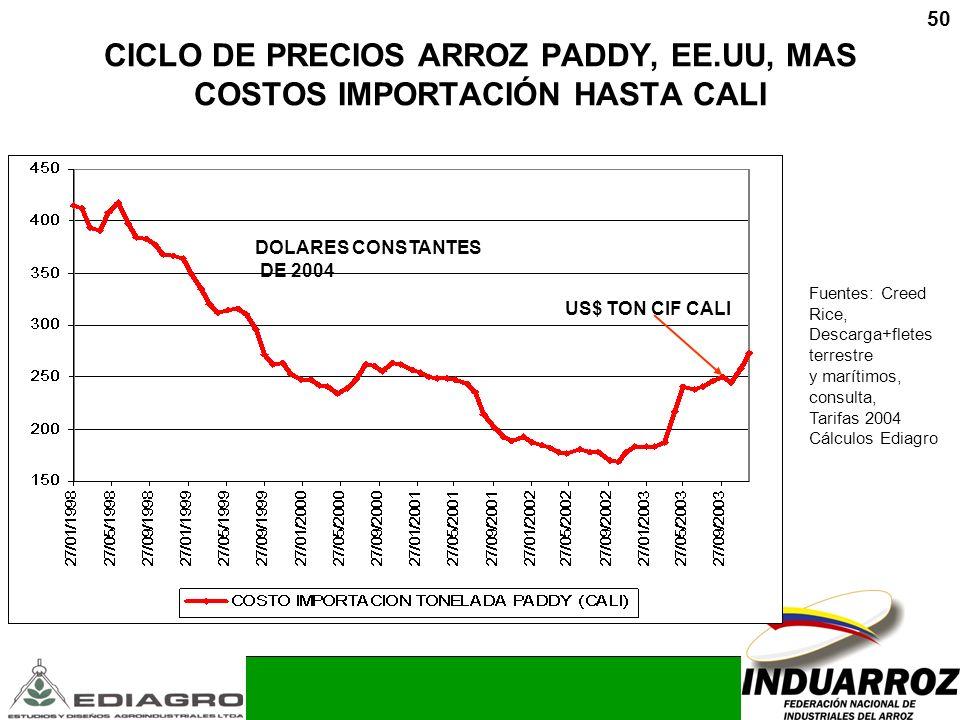 CICLO DE PRECIOS ARROZ PADDY, EE.UU, MAS COSTOS IMPORTACIÓN HASTA CALI