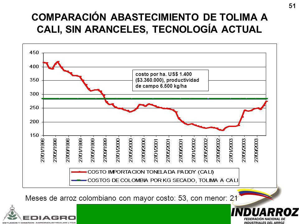 COMPARACIÓN ABASTECIMIENTO DE TOLIMA A CALI, SIN ARANCELES, TECNOLOGÍA ACTUAL
