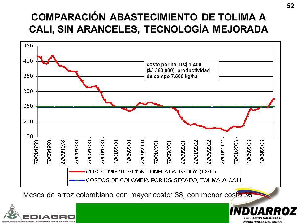 COMPARACIÓN ABASTECIMIENTO DE TOLIMA A CALI, SIN ARANCELES, TECNOLOGÍA MEJORADA