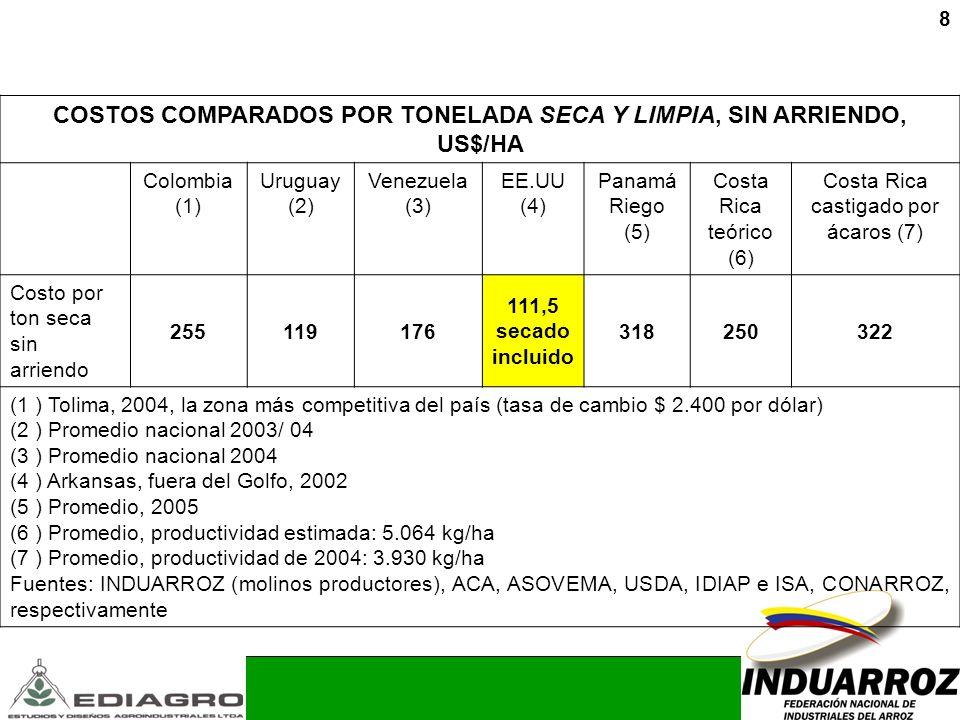COSTOS COMPARADOS POR TONELADA SECA Y LIMPIA, SIN ARRIENDO, US$/HA
