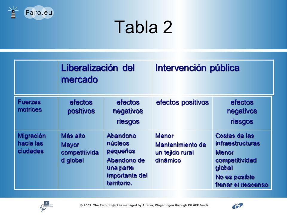 Tabla 2 Liberalización del mercado Intervención pública