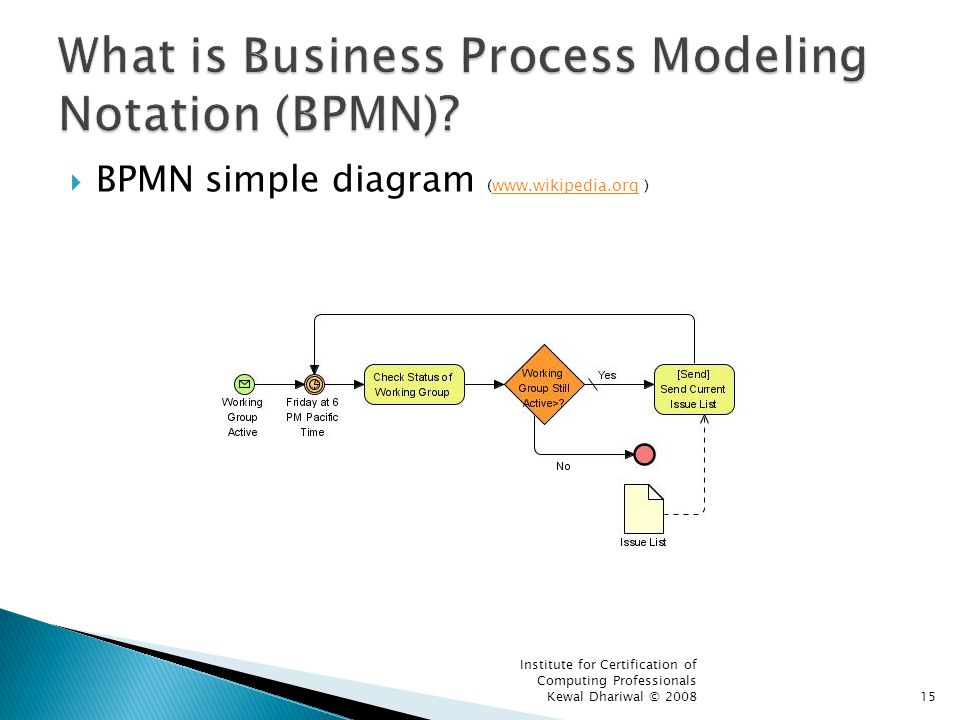 What is Business Process Modeling Notation (BPMN)