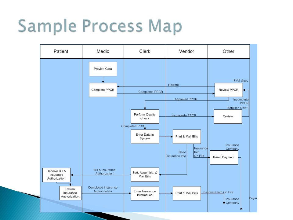 Sample Process Map