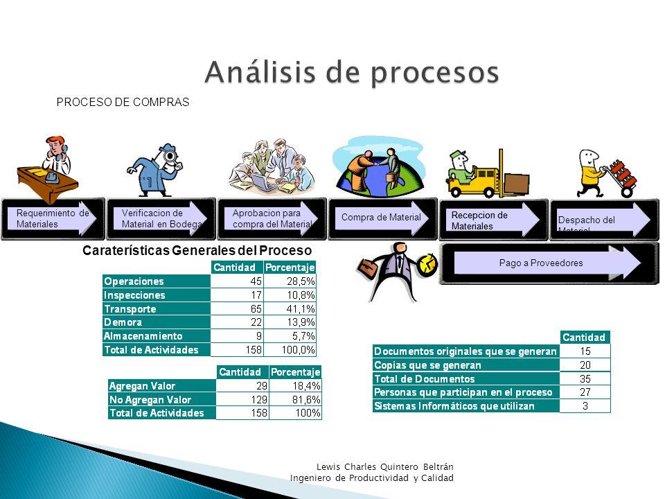 Análisis de procesos Caraterísticas Generales del Proceso