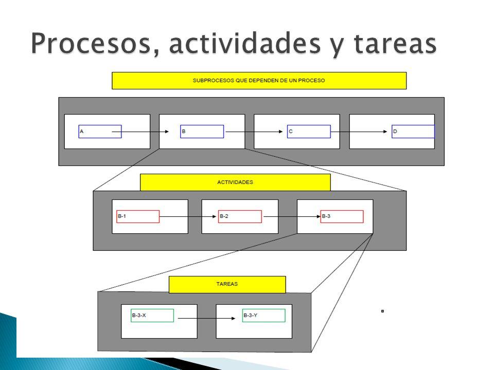 Procesos, actividades y tareas