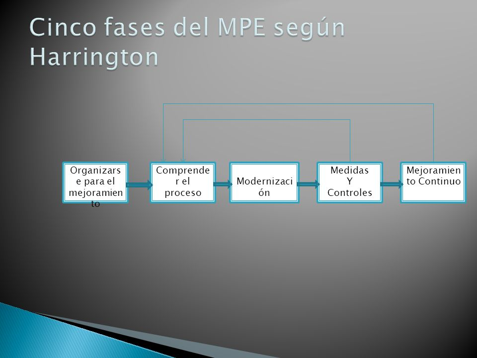 Cinco fases del MPE según Harrington
