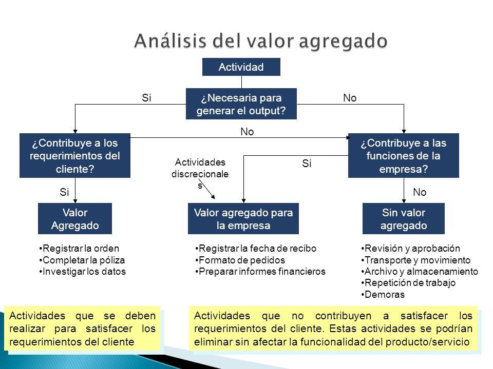 Análisis del valor agregado