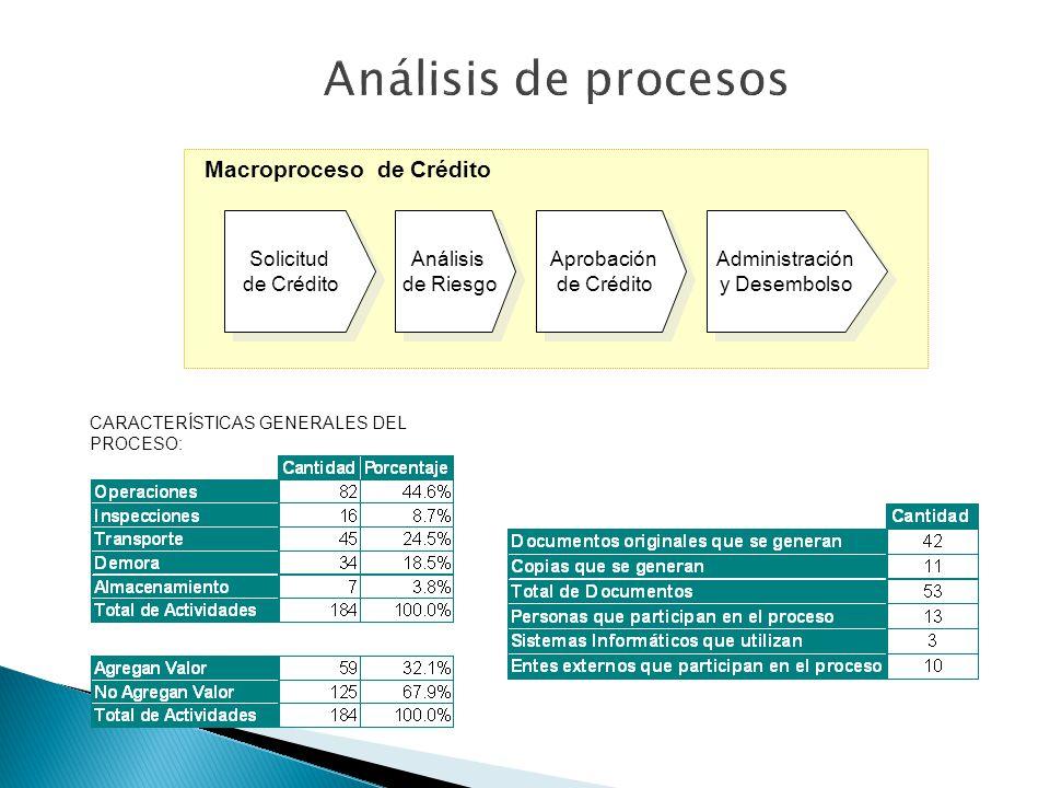 Análisis de procesos Macroproceso de Crédito Solicitud de Crédito