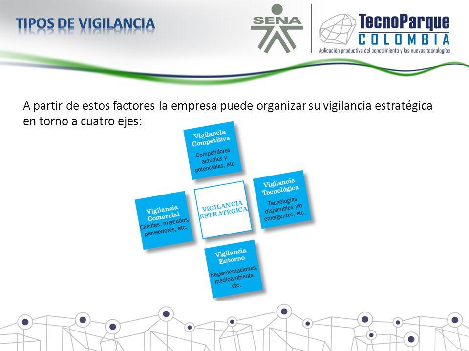 Tipos de vigilancia A partir de estos factores la empresa puede organizar su vigilancia estratégica en torno a cuatro ejes: