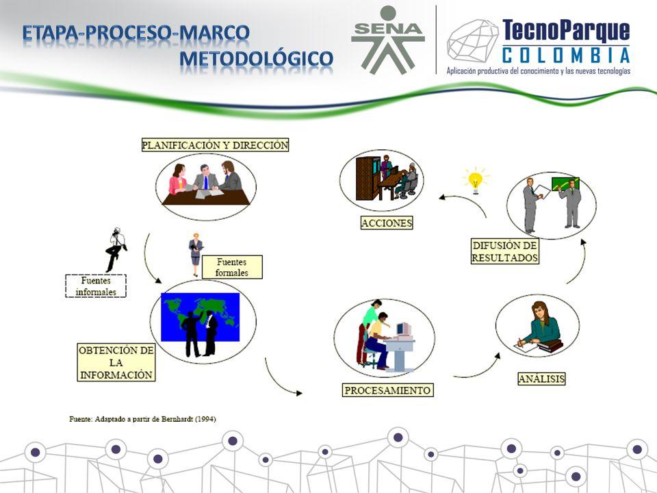 Etapa-proceso-marco metodológico