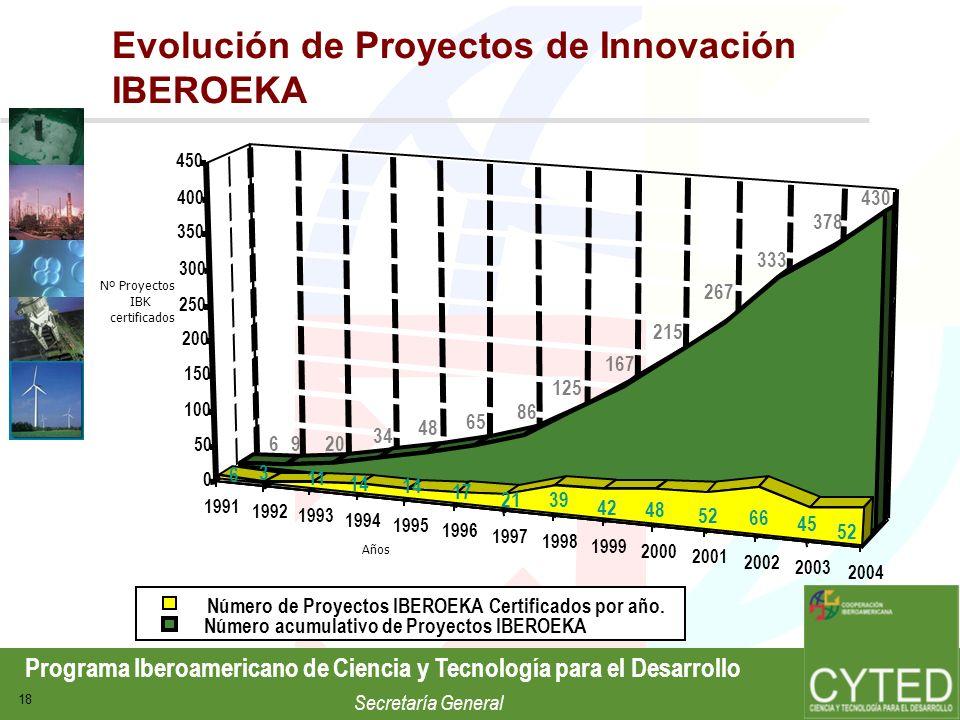 Evolución de Proyectos de Innovación IBEROEKA