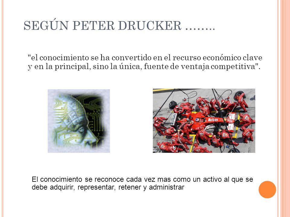 SEGÚN PETER DRUCKER ……..