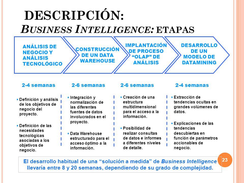 DESCRIPCIÓN: Business Intelligence: etapas