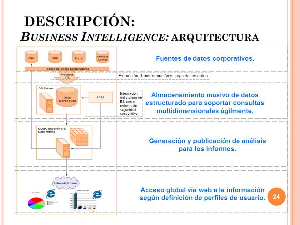 DESCRIPCIÓN: Business Intelligence: arquitectura