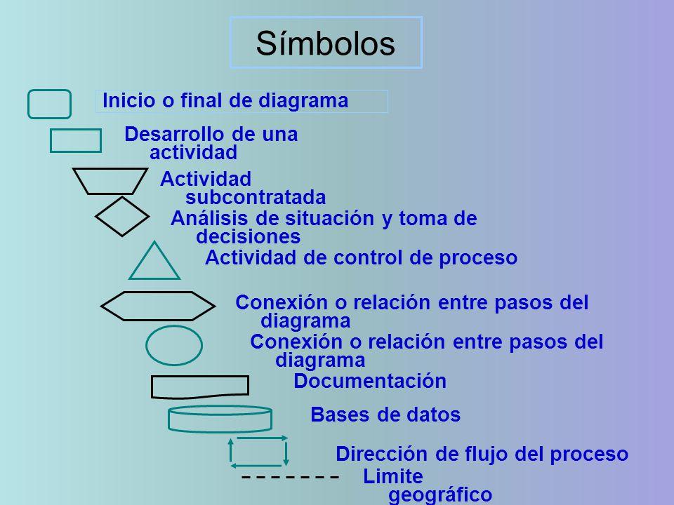 Símbolos Inicio o final de diagrama Desarrollo de una actividad
