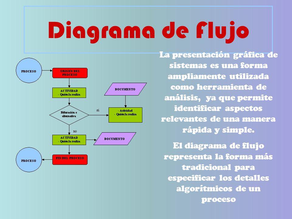 Diagrama de Flujo La presentación gráfica de sistemas es una forma ampliamente utilizada como herramienta de.