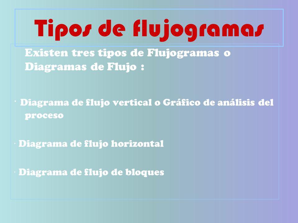 Tipos de flujogramas Existen tres tipos de Flujogramas o Diagramas de Flujo : · Diagrama de flujo vertical o Gráfico de análisis del proceso.