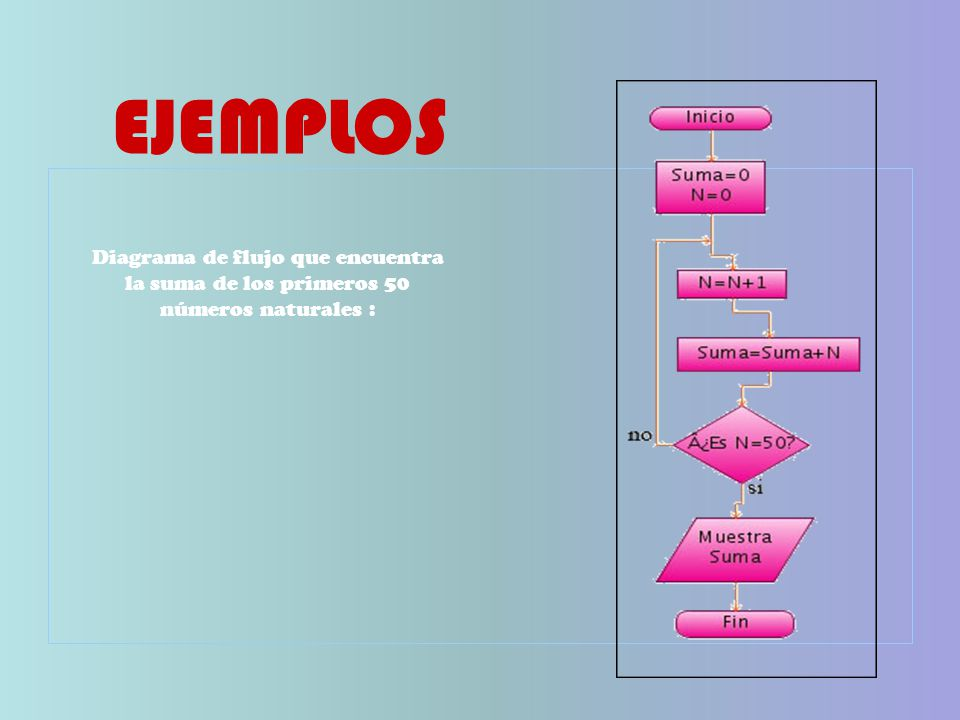 EJEMPLOS Diagrama de flujo que encuentra la suma de los primeros 50 números naturales :