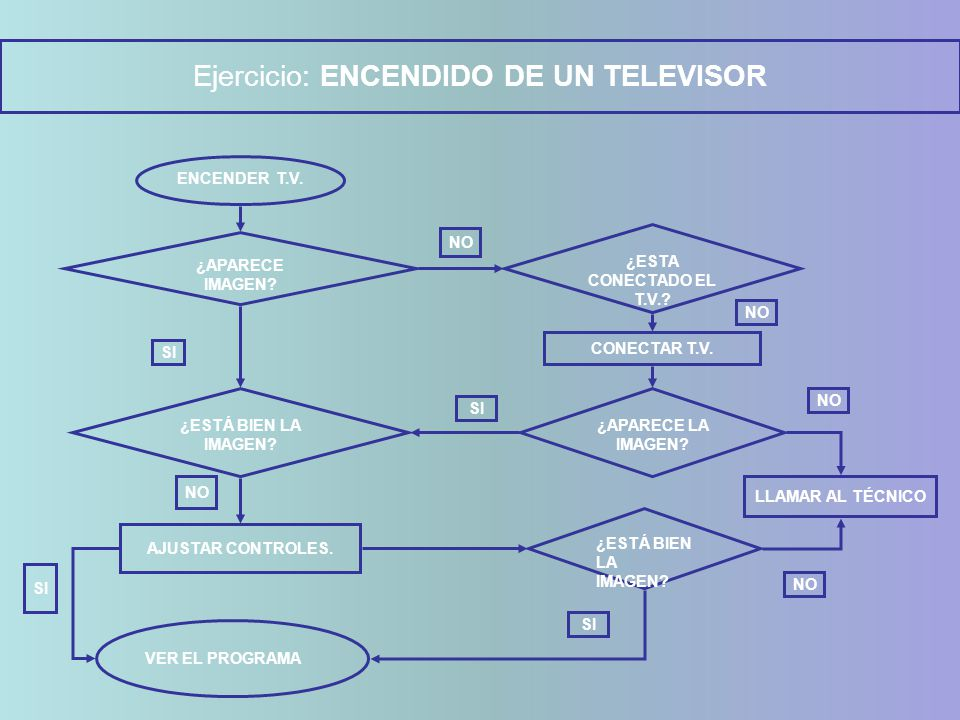 Ejercicio: ENCENDIDO DE UN TELEVISOR