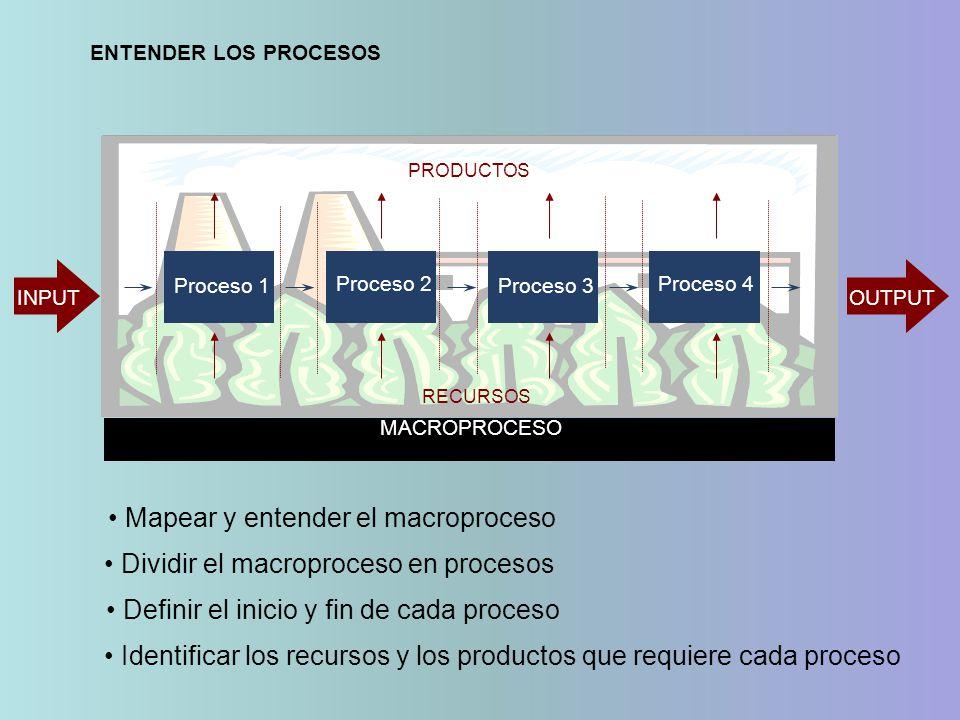 Mapear y entender el macroproceso