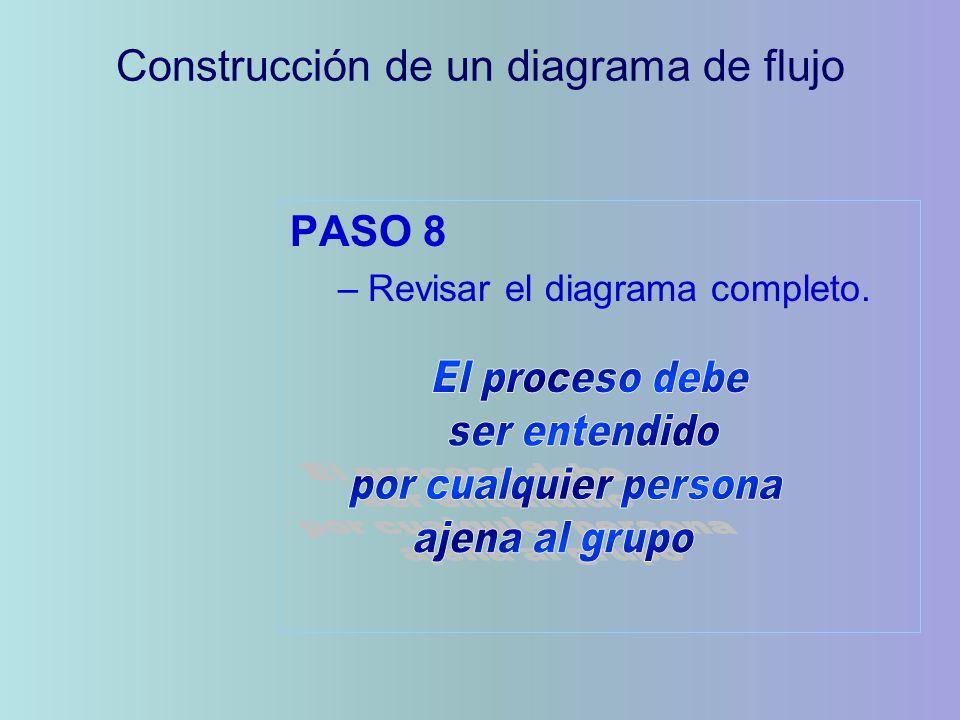 Construcción de un diagrama de flujo
