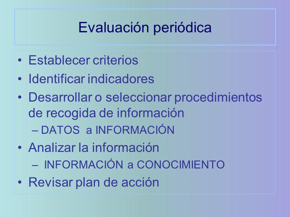Evaluación periódica Establecer criterios Identificar indicadores