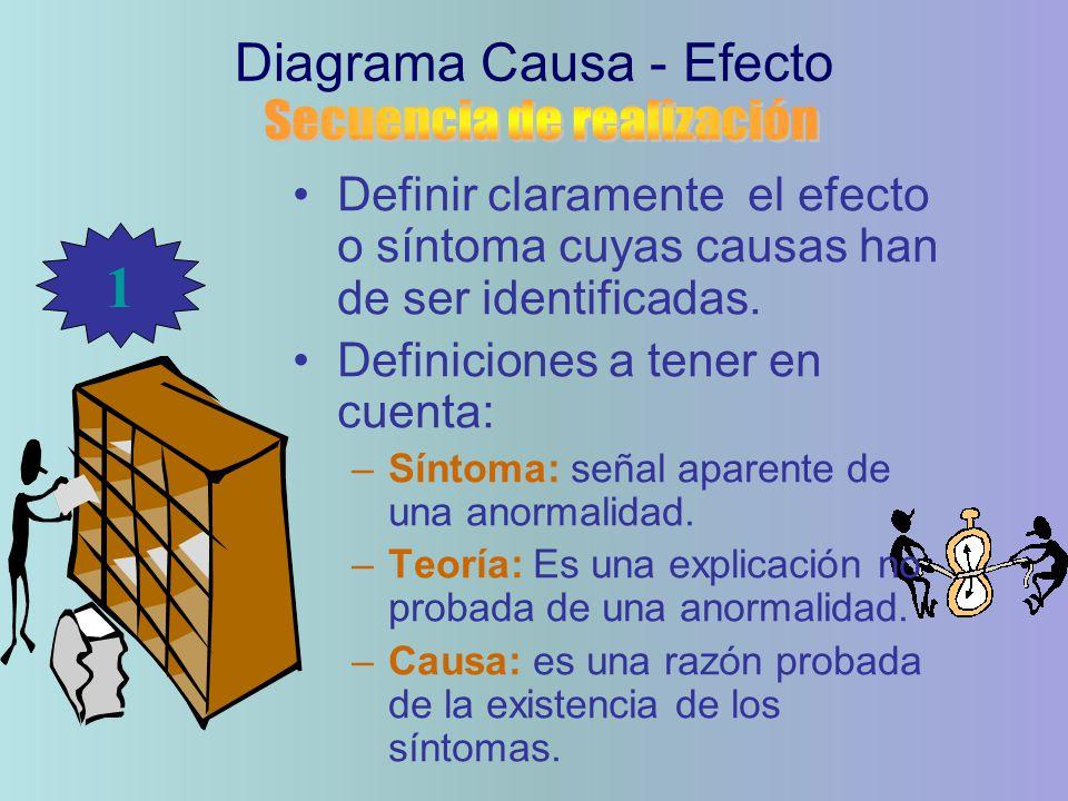 1 Diagrama Causa - Efecto Secuencia de realización