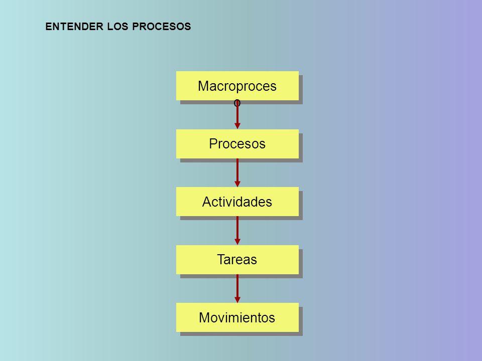 Macroproceso Procesos Actividades Tareas Movimientos
