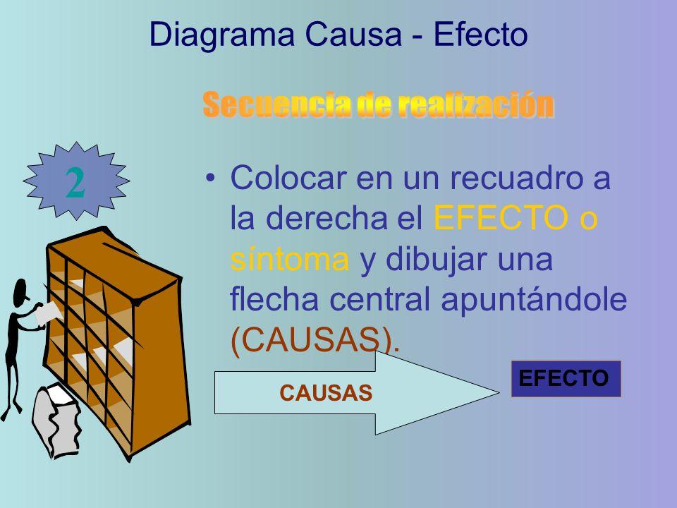 2 Diagrama Causa - Efecto Secuencia de realización
