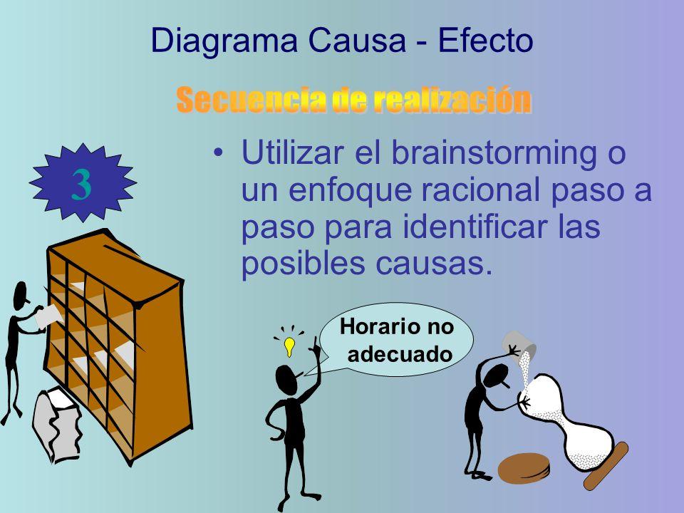 3 Diagrama Causa - Efecto Secuencia de realización