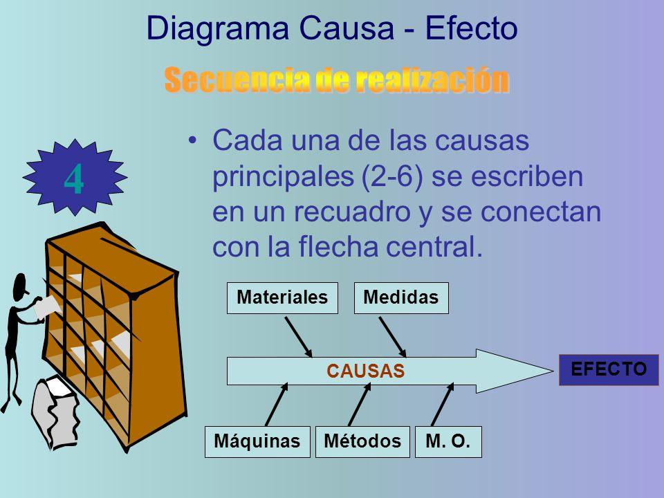 4 Diagrama Causa - Efecto Secuencia de realización