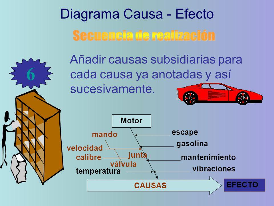 6 Diagrama Causa - Efecto Secuencia de realización