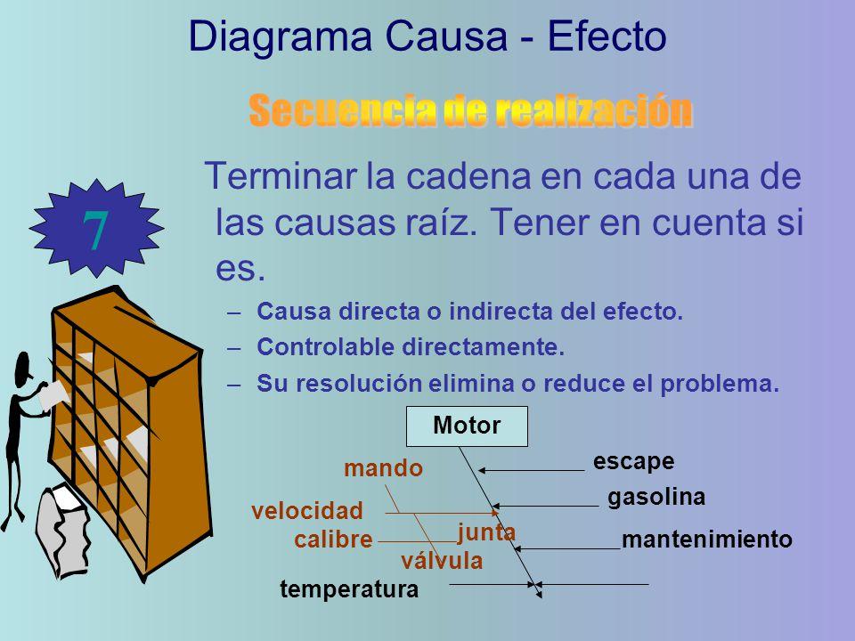 7 Diagrama Causa - Efecto Secuencia de realización