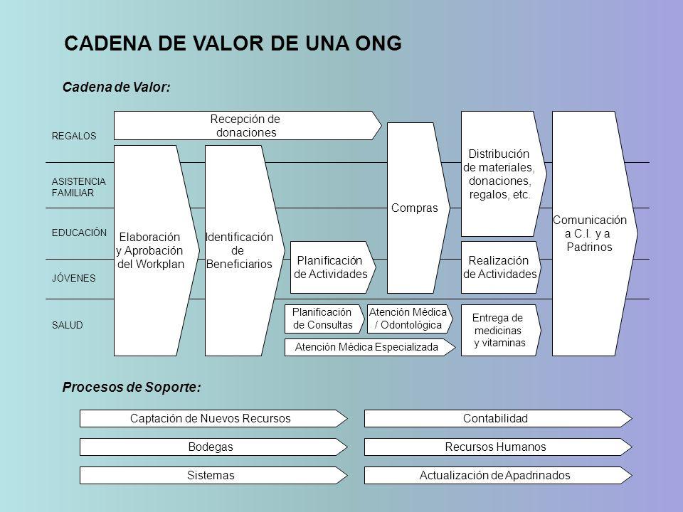 CADENA DE VALOR DE UNA ONG