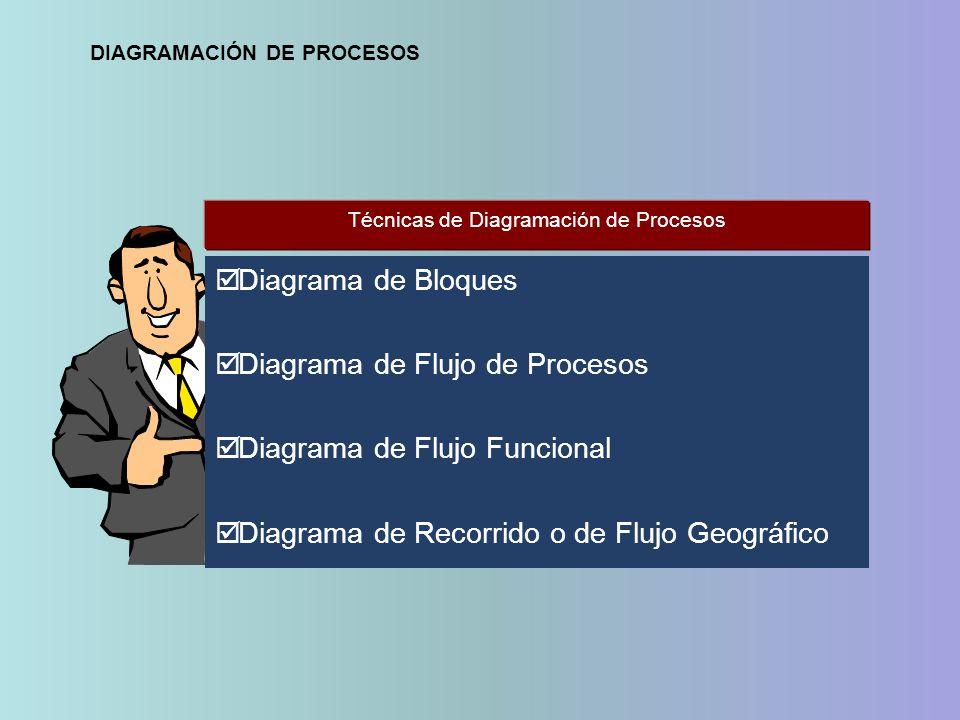 Técnicas de Diagramación de Procesos