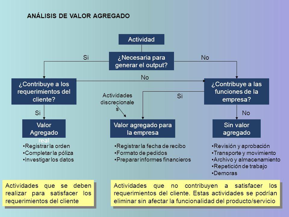 ANÁLISIS DE VALOR AGREGADO