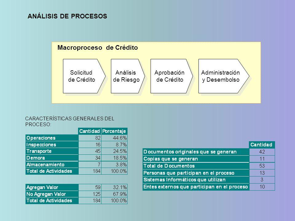 Macroproceso de Crédito