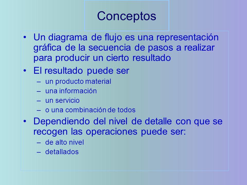 Conceptos Un diagrama de flujo es una representación gráfica de la secuencia de pasos a realizar para producir un cierto resultado.