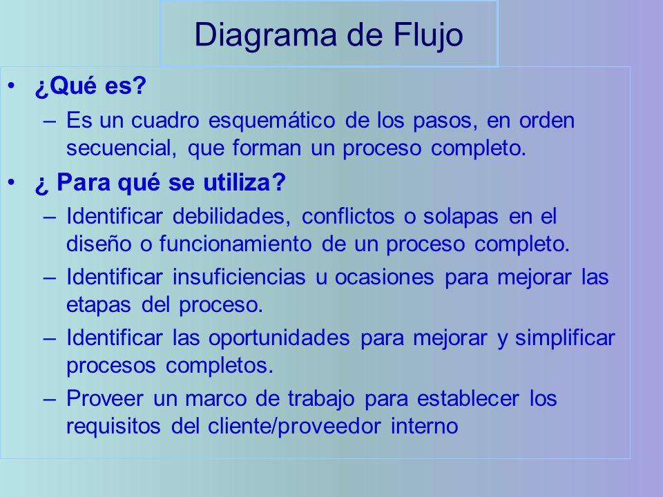 Diagrama de Flujo ¿Qué es ¿ Para qué se utiliza