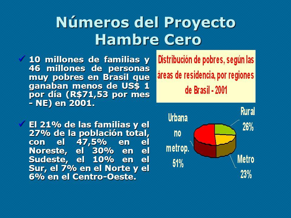 Números del Proyecto Hambre Cero