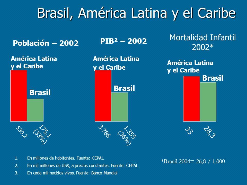 Brasil, América Latina y el Caribe