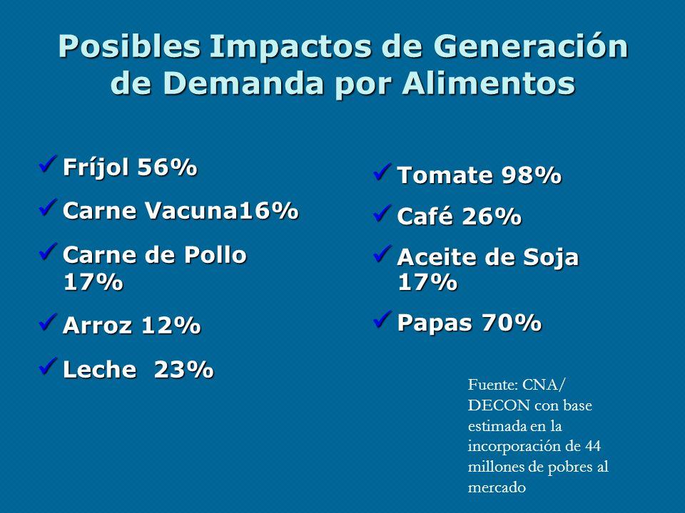 Posibles Impactos de Generación de Demanda por Alimentos