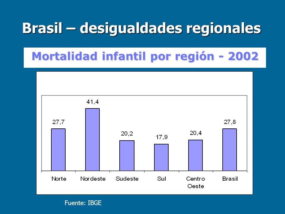 Brasil – desigualdades regionales