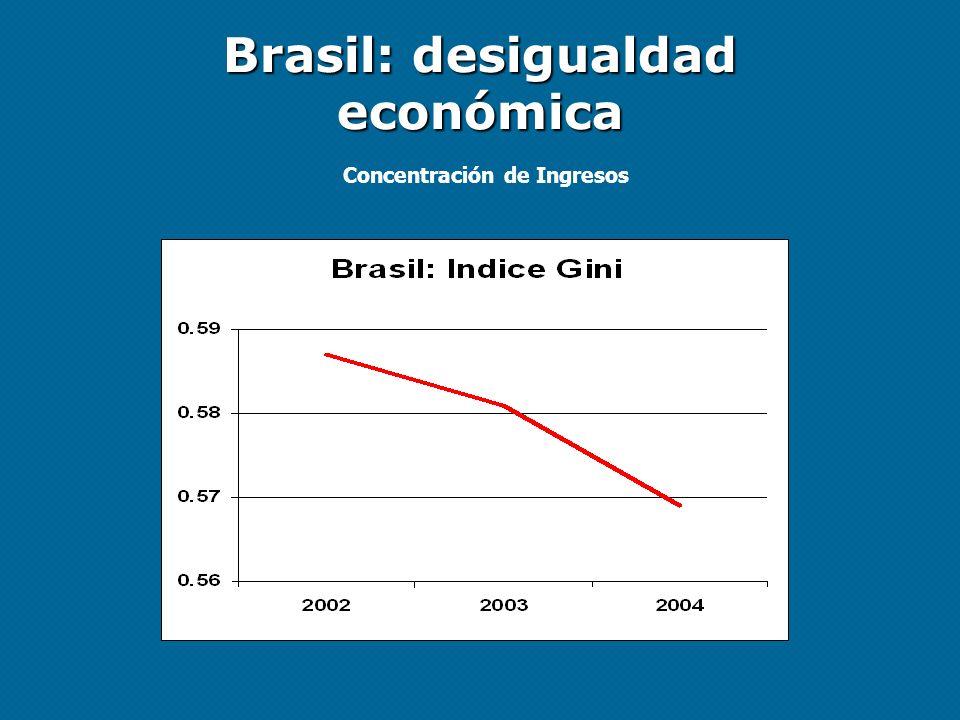 Brasil: desigualdad económica