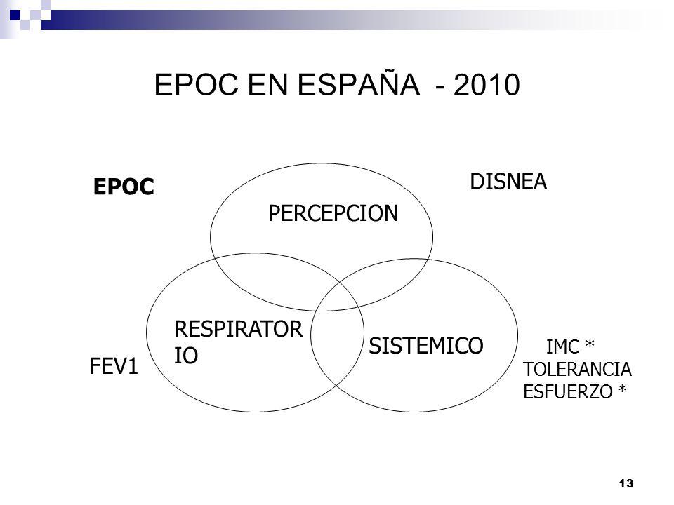 EPOC EN ESPAÑA - 2010 DISNEA EPOC PERCEPCION RESPIRATORIO SISTEMICO